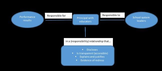 Key elements of defn